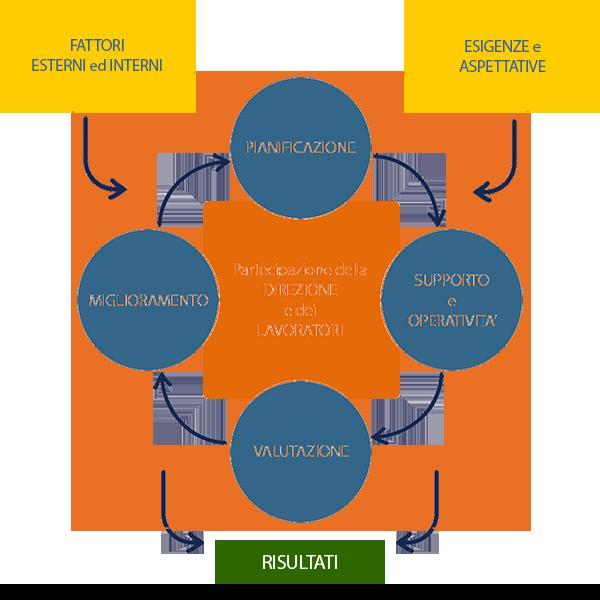 Infografica UNI ISO 45001